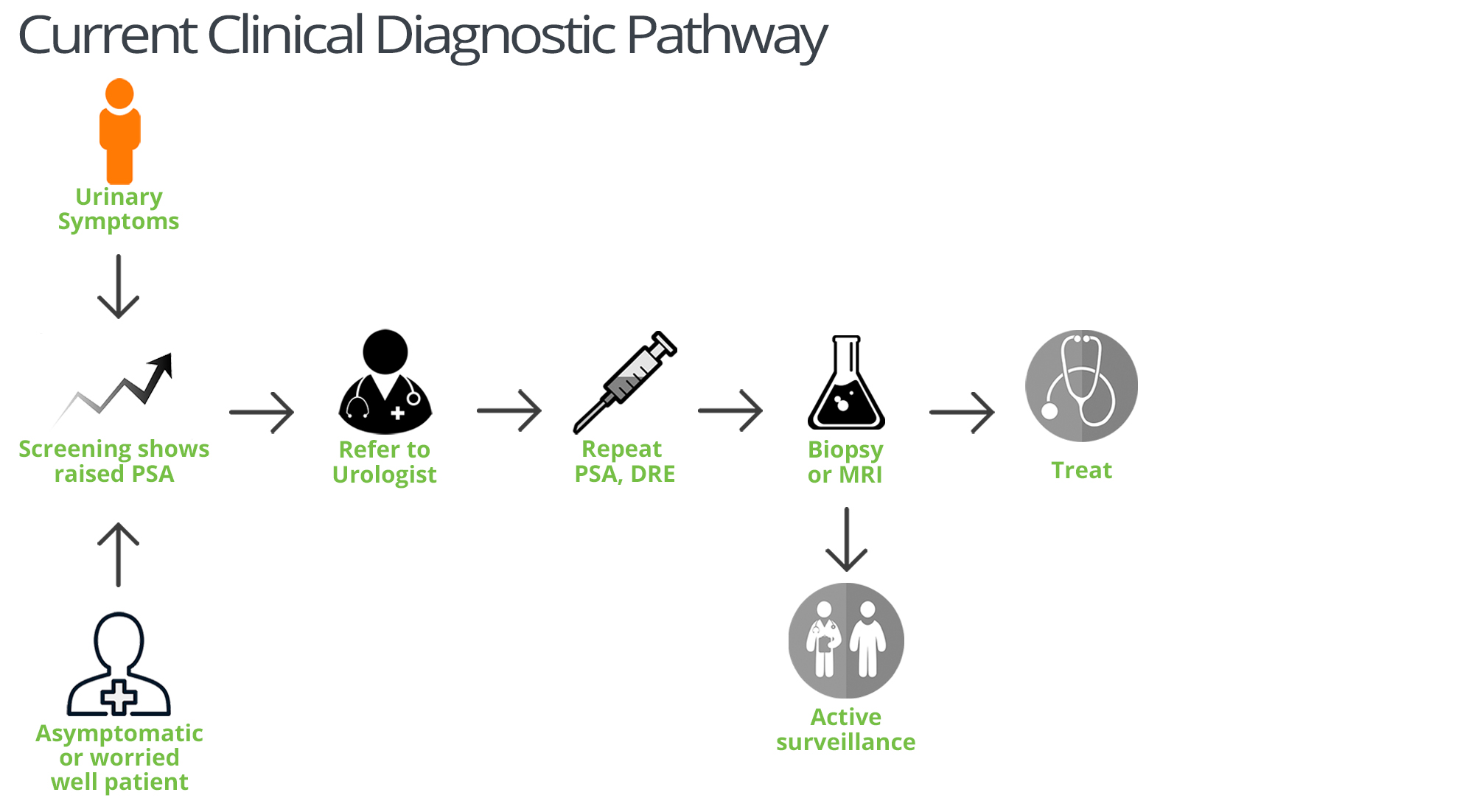 Current Clinical Prostate Cancer Diagnostic Pathway