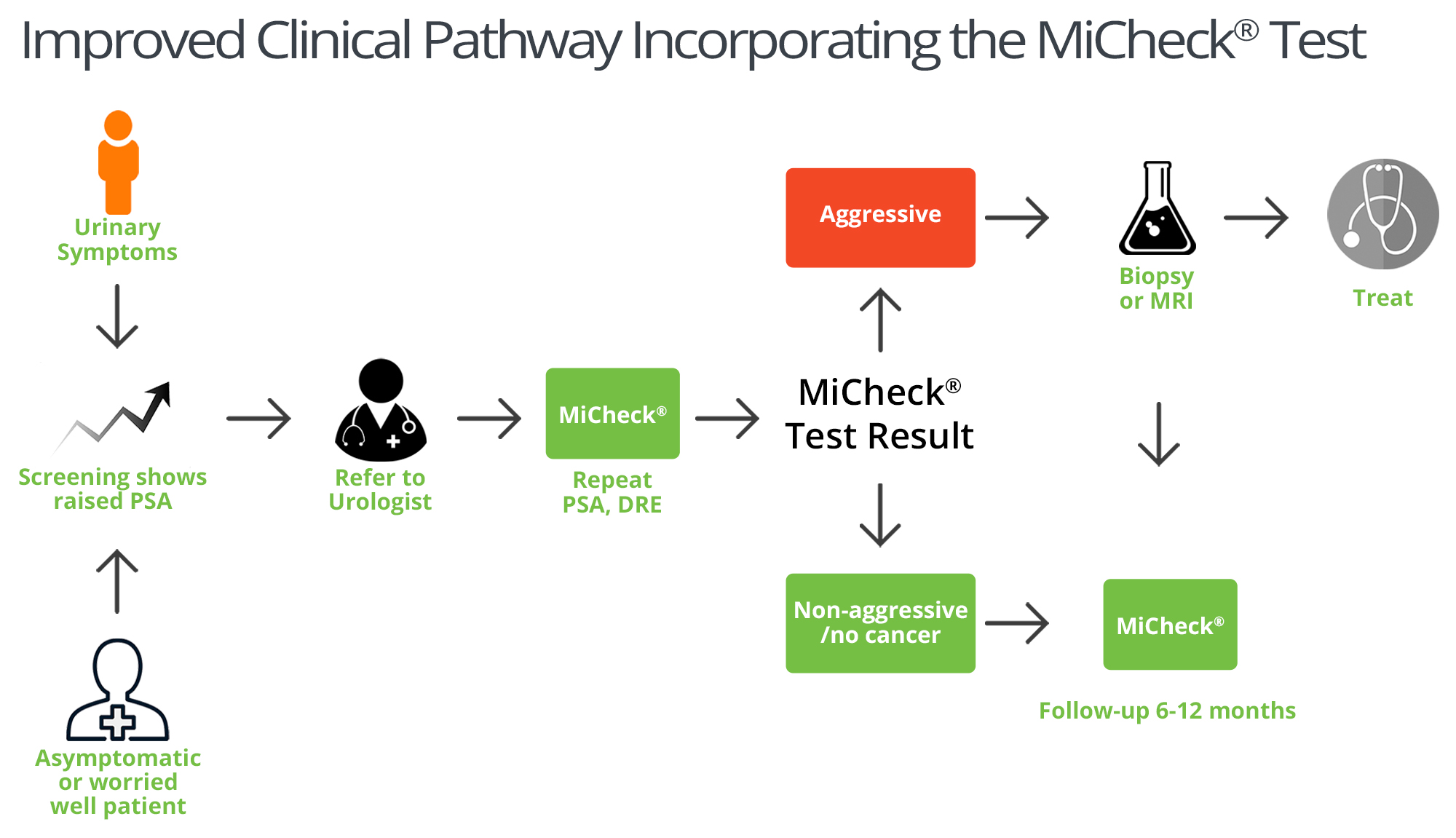 Improved Clinical Pathway Incorporating MiCheck Prostate