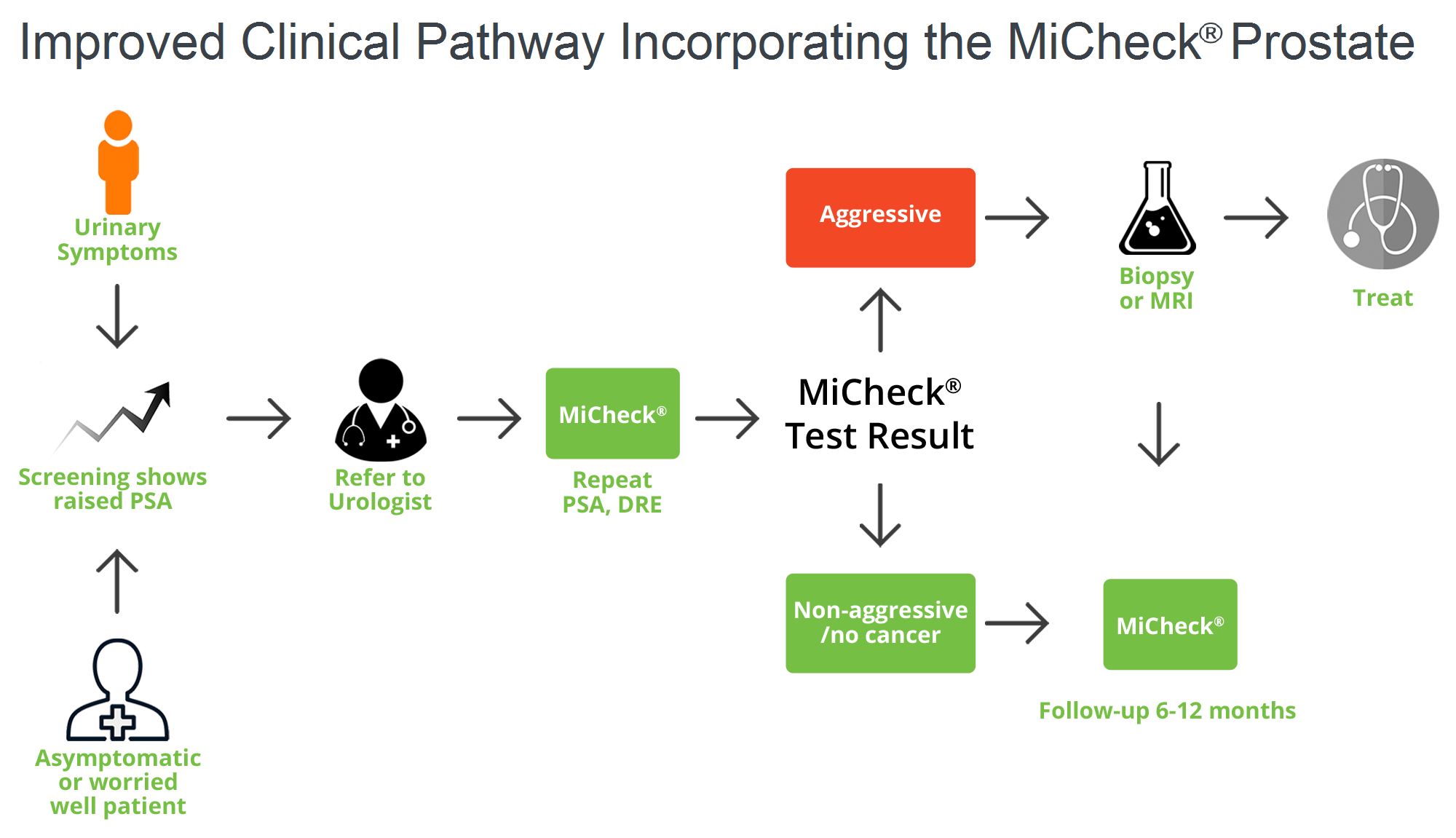 Improved Clinical Pathway Incorporating the MiCheck  Prostate
